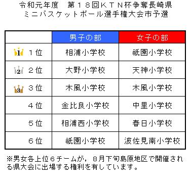 令和元年度第18回KTN杯争奪長崎県ミニバスケットボール選手権大会市予選最終順位