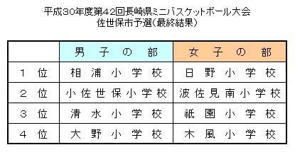 平成30年度 第43回長崎県ミニバスケットボール選手権市予選大会 最終順位