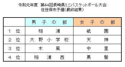 【案内】令和元年度 第44回長崎県ミニバスケットボール選手権市予選大会 最終順位