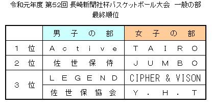 令和元年度 長崎新聞社杯争奪バスケットボール大会(一般の部) 最終順位
