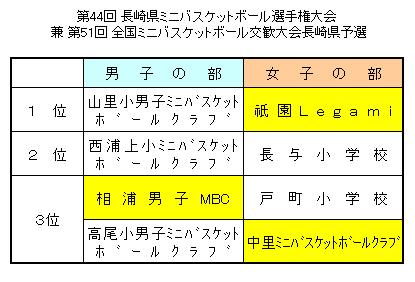 第51回 全国ミニバスケットボール交歓大会長崎県予選