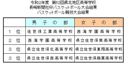 令和2年度 第52回県北地区高等学校 長崎新聞社杯バスケットボール大会結果